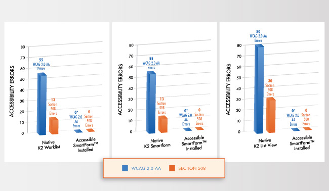 Accessible SmartForms Graph showing how Accessibility Errors drop to 0 for WCAG 2.0 and Section 508 when Accessible SmartForms™ is installed