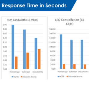 Response Time graphic