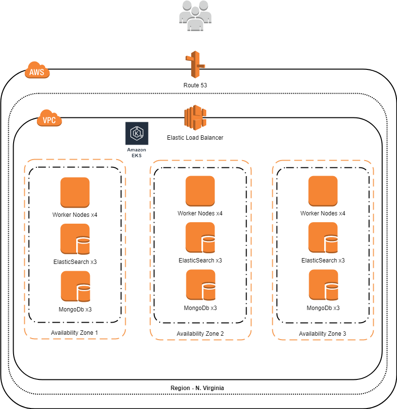 deployment of Discover Kosmos on AWS